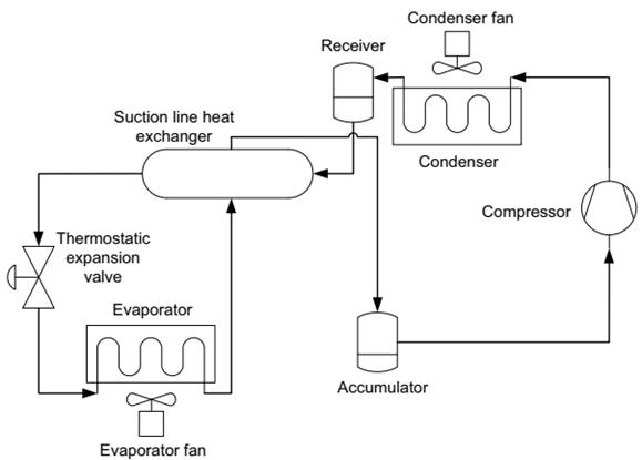 کنترل دما در یونیت تبرید