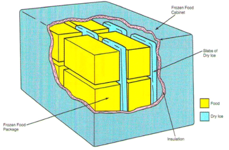 انواع سیستم برودتی یخچال کامیون