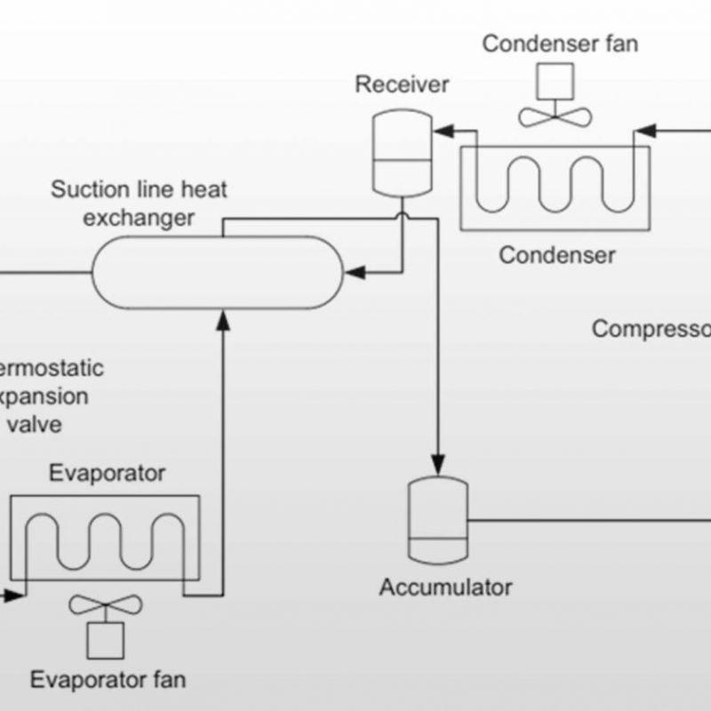 اهمیت کنترل دما در یونیت های تبرید حمل و نقل